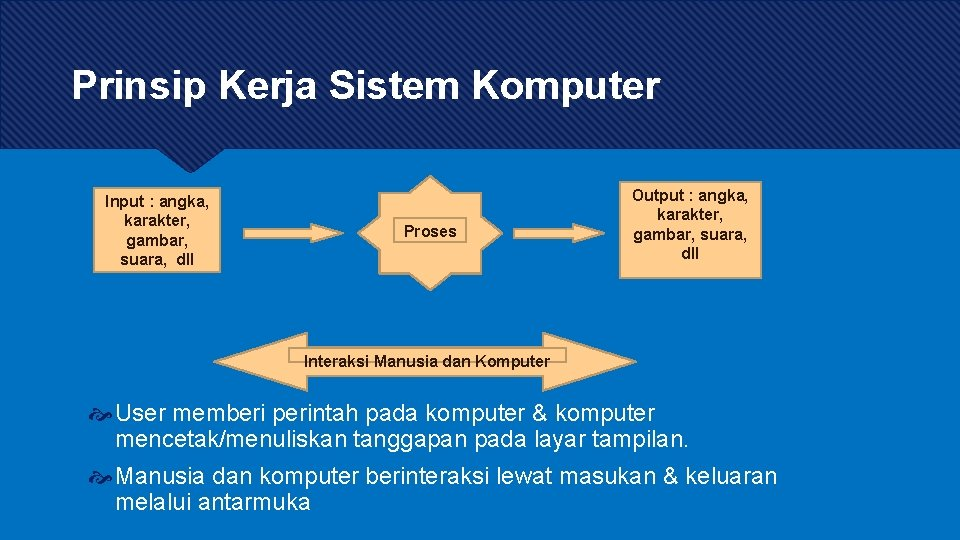 Prinsip Kerja Sistem Komputer Input : angka, karakter, gambar, suara, dll Proses Output :