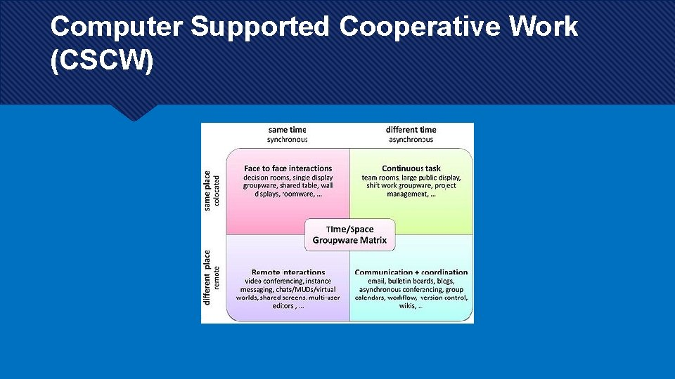 Computer Supported Cooperative Work (CSCW)