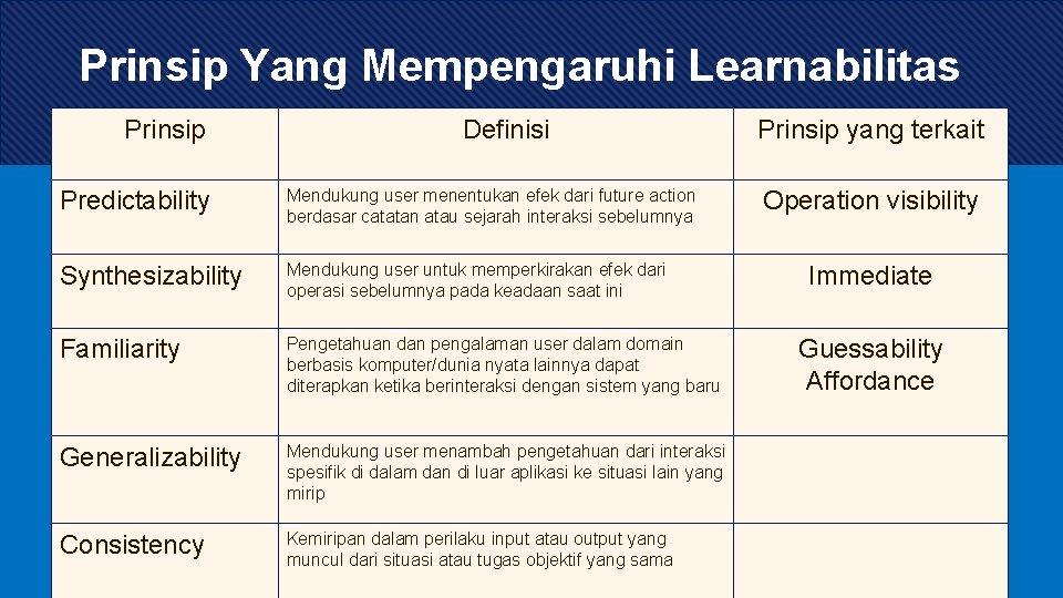 Prinsip Yang Mempengaruhi Learnabilitas Prinsip Definisi Predictability Mendukung user menentukan efek dari future action