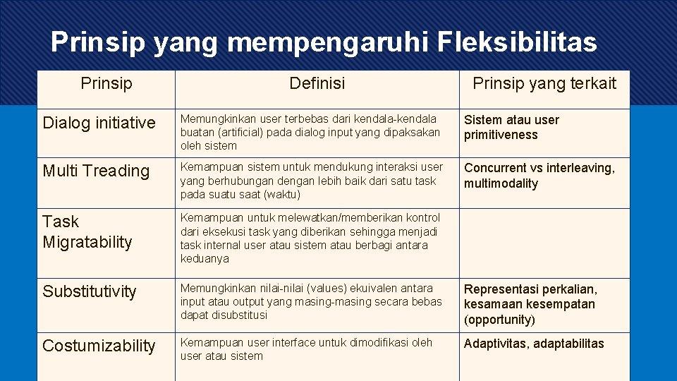 Prinsip yang mempengaruhi Fleksibilitas Prinsip Definisi Prinsip yang terkait Dialog initiative Memungkinkan user terbebas