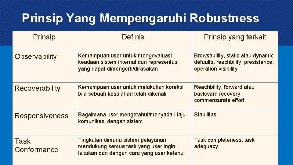Prinsip Yang Mempengaruhi Robustness Prinsip Definisi Prinsip yang terkait Observability Kemampuan user untuk mengevaluasi