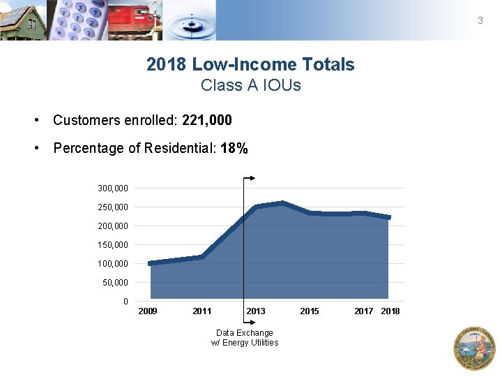 3 2018 Low-Income Totals Class A IOUs • Customers enrolled: 221, 000 • Percentage