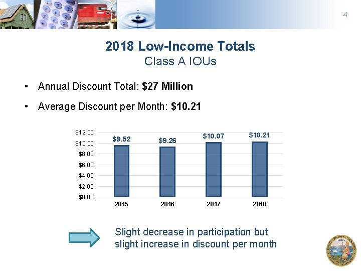 4 2018 Low-Income Totals Class A IOUs • Annual Discount Total: $27 Million •