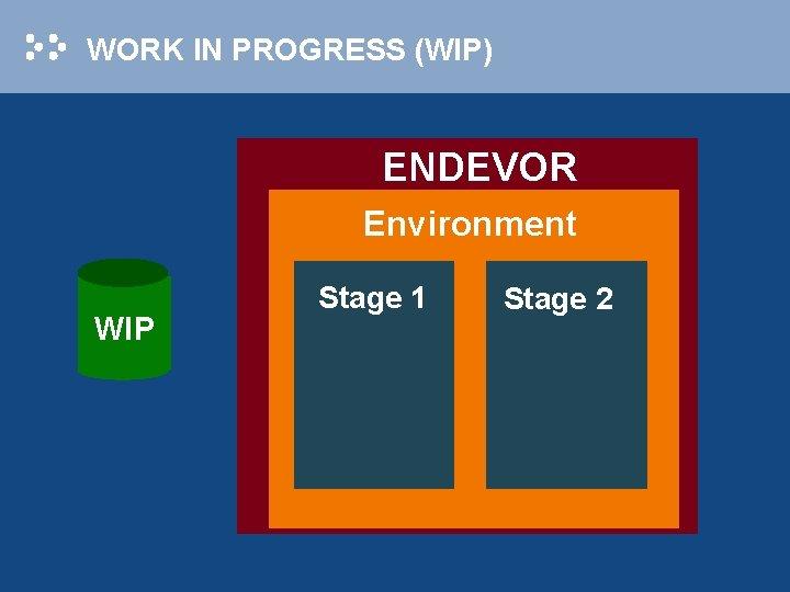 WORK IN PROGRESS (WIP) ENDEVOR Environment WIP Stage 1 Stage 2