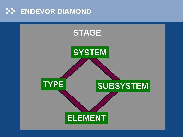 ENDEVOR DIAMOND STAGE SYSTEM TYPE SUBSYSTEM ELEMENT
