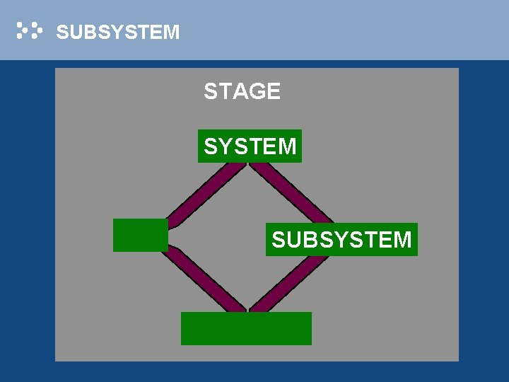 SUBSYSTEM STAGE SYSTEM SUBSYSTEM