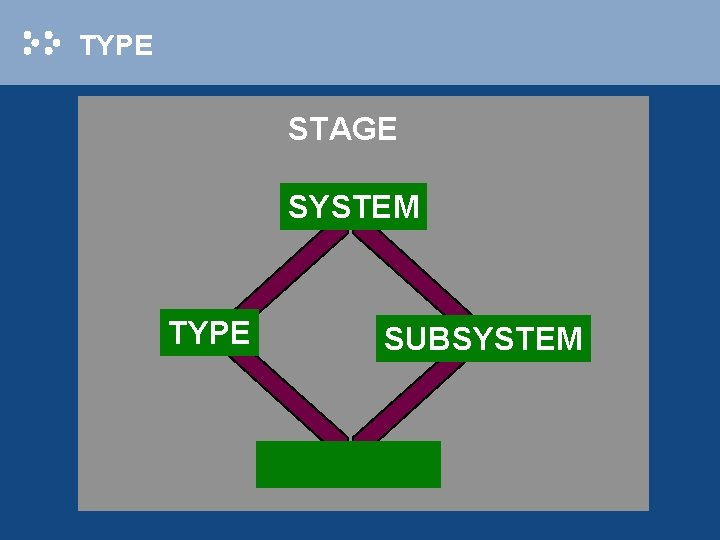 TYPE STAGE SYSTEM TYPE SUBSYSTEM
