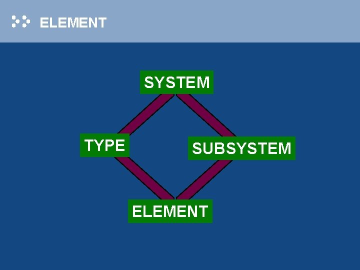 ELEMENT SYSTEM TYPE SUBSYSTEM ELEMENT