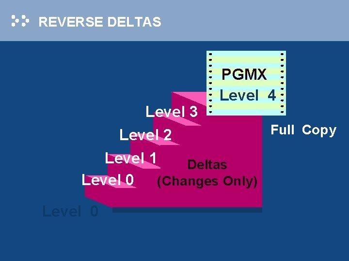 REVERSE DELTAS Level 3 Level 2 PGMX Level 4 Level 1 Deltas Level 0