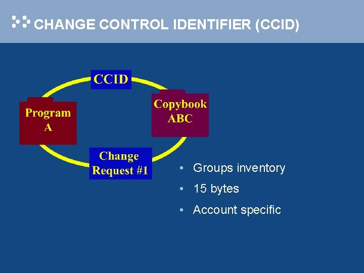 CHANGE CONTROL IDENTIFIER (CCID) • Groups inventory • 15 bytes • Account specific