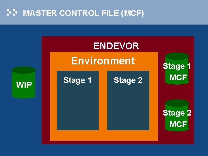 MASTER CONTROL FILE (MCF) ENDEVOR Environment WIP Stage 1 Stage 2 Stage 1 MCF