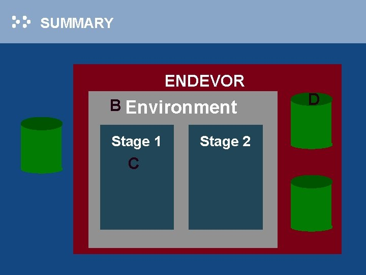 SUMMARY ENDEVOR B Environment Stage 1 C Stage 2 D