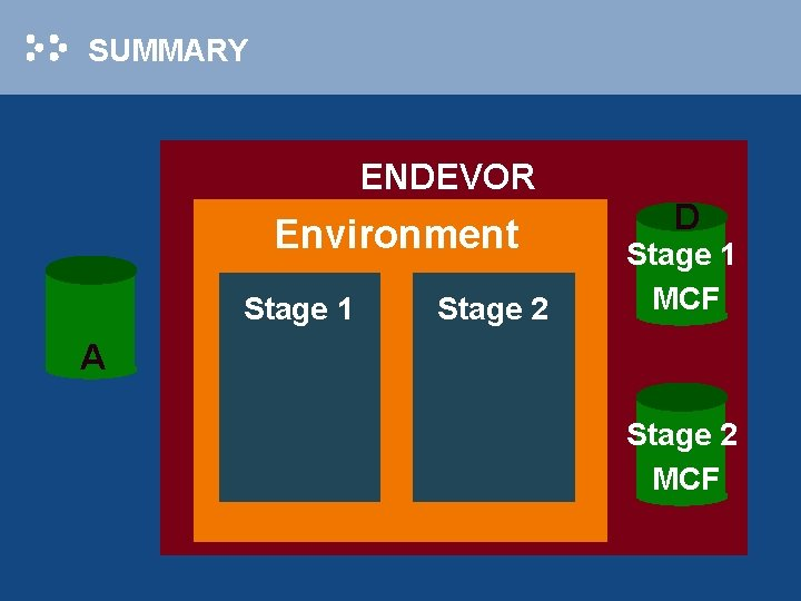 SUMMARY ENDEVOR Environment Stage 1 Stage 2 D Stage 1 MCF A Stage 2