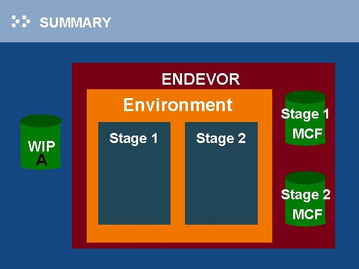 SUMMARY ENDEVOR Environment WIP Stage 1 Stage 2 Stage 1 MCF A Stage 2
