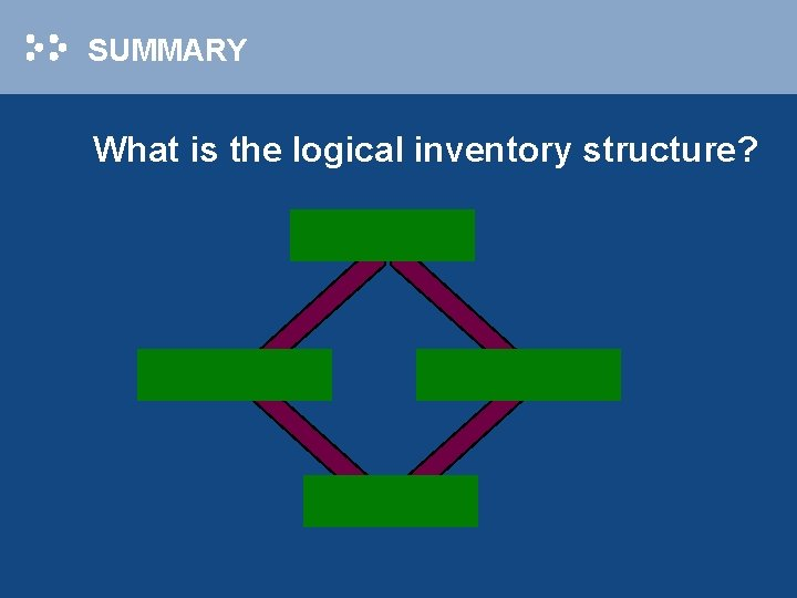 SUMMARY What is the logical inventory structure?