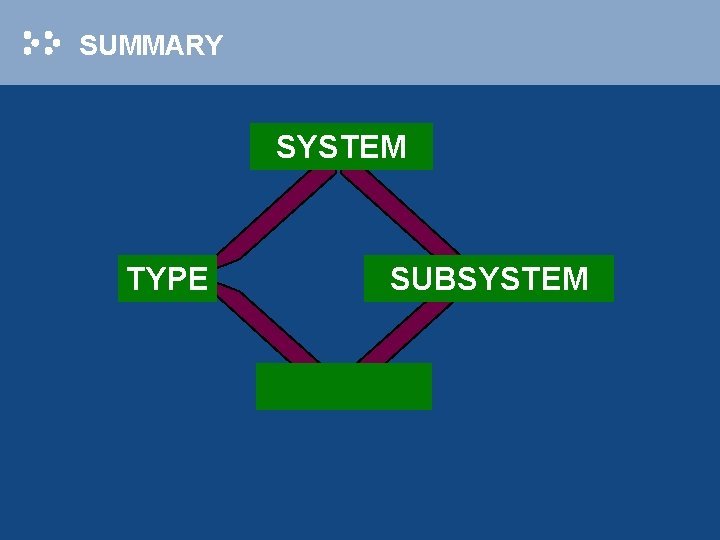 SUMMARY SYSTEM TYPE SUBSYSTEM