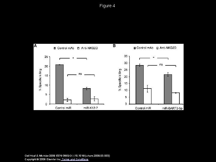 Figure 4 Cell Host & Microbe 2009 5376 -385 DOI: (10. 1016/j. chom. 2009.