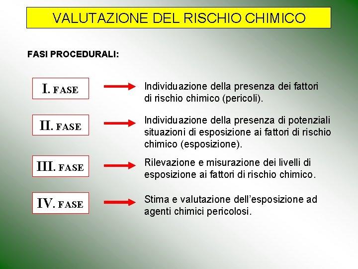 VALUTAZIONE DEL RISCHIO CHIMICO FASI PROCEDURALI: I. FASE Individuazione della presenza dei fattori di