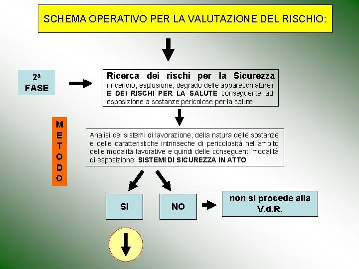 SCHEMA OPERATIVO PER LA VALUTAZIONE DEL RISCHIO: Ricerca dei rischi per la Sicurezza 2