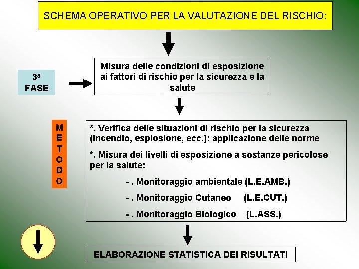 SCHEMA OPERATIVO PER LA VALUTAZIONE DEL RISCHIO: Misura delle condizioni di esposizione ai fattori