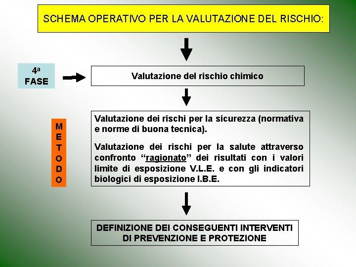 SCHEMA OPERATIVO PER LA VALUTAZIONE DEL RISCHIO: 4 a FASE Valutazione del rischio chimico