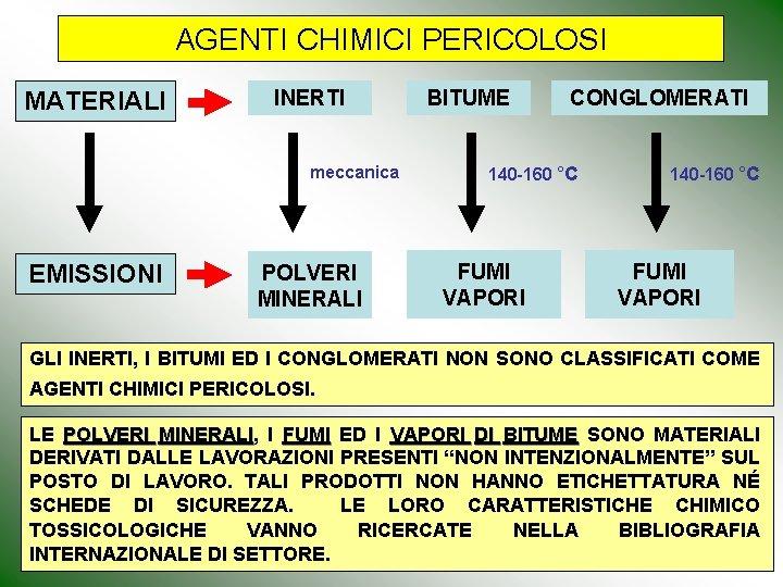 AGENTI CHIMICI PERICOLOSI MATERIALI INERTI meccanica EMISSIONI POLVERI MINERALI BITUME CONGLOMERATI 140 -160 °C