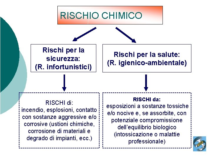 RISCHIO CHIMICO Rischi per la sicurezza: (R. infortunistici) RISCHI di: incendio, esplosioni, contatto con