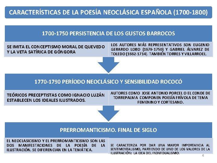 CARACTERÍSTICAS DE LA POESÍA NEOCLÁSICA ESPAÑOLA (1700 -1800) 1700 -1750 PERSISTENCIA DE LOS GUSTOS