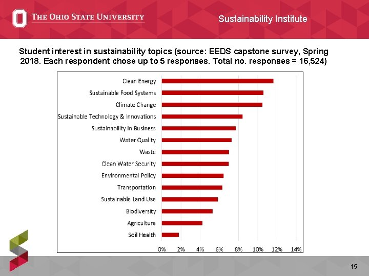 Sustainability Institute Student interest in sustainability topics (source: EEDS capstone survey, Spring 2018. Each