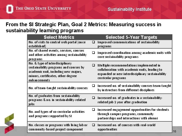 Sustainability Institute From the SI Strategic Plan, Goal 2 Metrics: Measuring success in sustainability