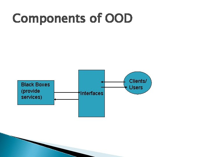 Components of OOD Black Boxes (provide services) Clients/ Users Interfaces