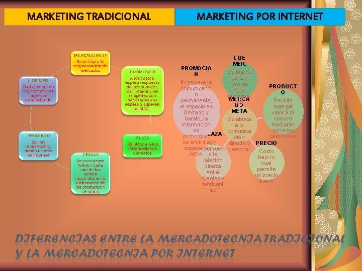 MARKETING TRADICIONAL MARKETING POR INTERNET I. DE MER. PROMOCIO Se puede N utilizar Promueve