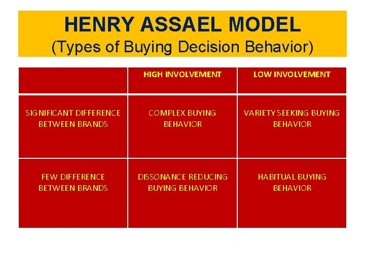 HENRY ASSAEL MODEL (Types of Buying Decision Behavior) HIGH INVOLVEMENT LOW INVOLVEMENT SIGNIFICANT DIFFERENCE