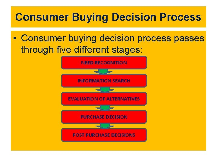 Consumer Buying Decision Process • Consumer buying decision process passes through five different stages: