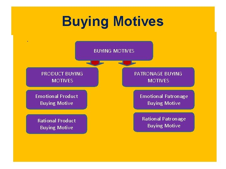 Buying Motives. BUYING MOTIVES PRODUCT BUYING MOTIVES PATRONAGE BUYING MOTIVES Emotional Product Buying Motive