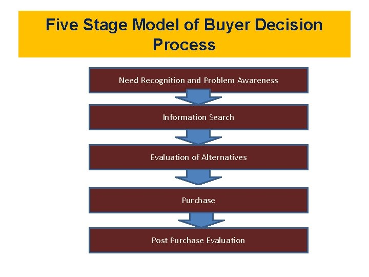 Five Stage Model of Buyer Decision Process Need Recognition and Problem Awareness Information Search
