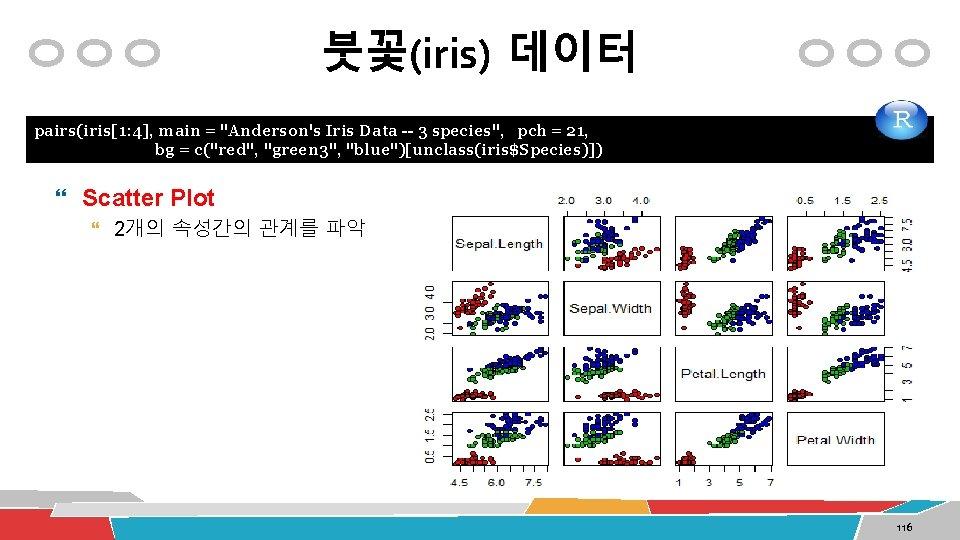 """붓꽃(iris) 데이터 pairs(iris[1: 4], main = """"Anderson's Iris Data -- 3 species"""", pch ="""