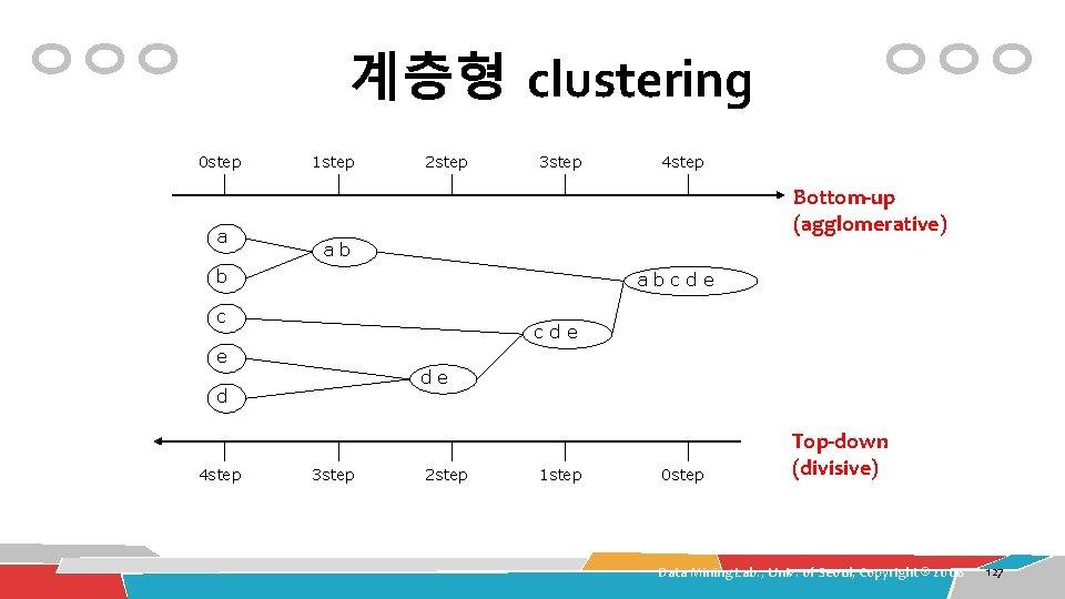 계층형 clustering 0 step a 1 step 2 step 3 step Bottom-up (agglomerative) ab