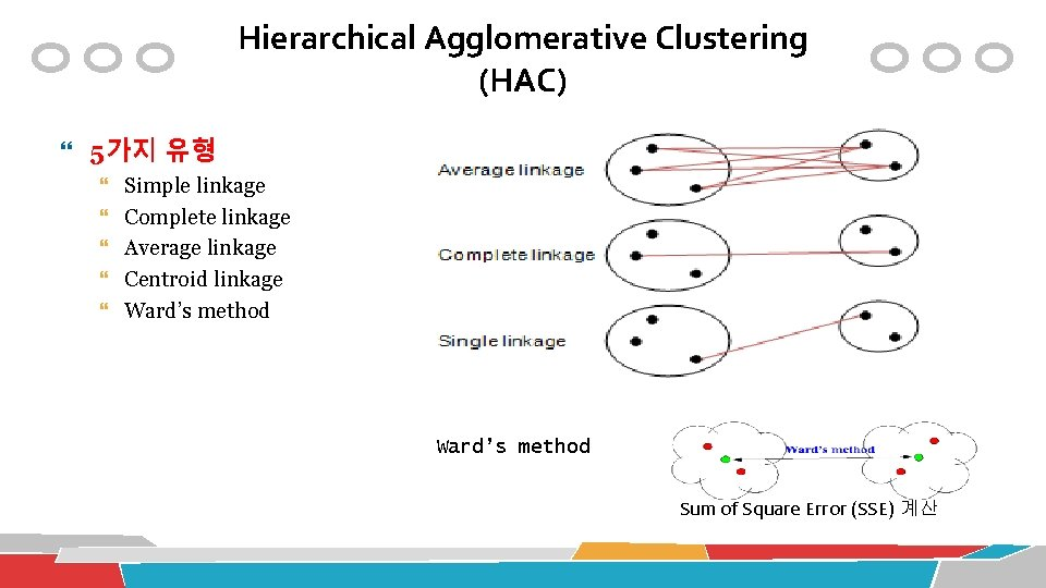 Hierarchical Agglomerative Clustering (HAC) 5가지 유형 Simple linkage Complete linkage Average linkage Centroid linkage