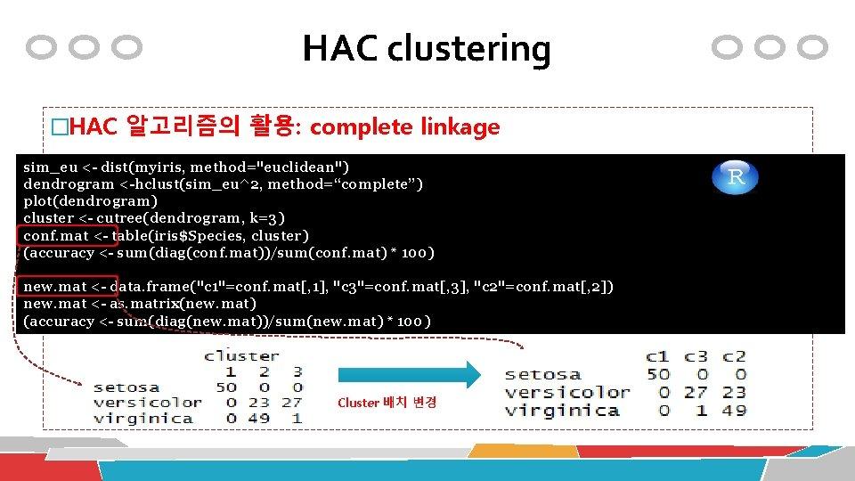 "HAC clustering �HAC 알고리즘의 활용: complete linkage sim_eu <- dist(myiris, method=""euclidean"") table(iris$Species, cls$cluster) dendrogram"