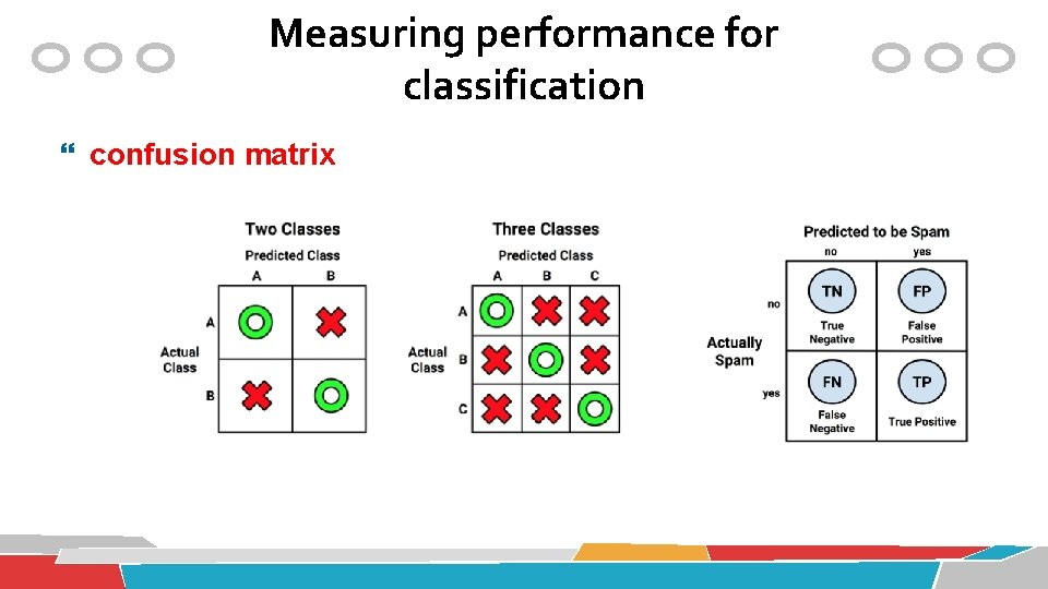 Measuring performance for classification confusion matrix