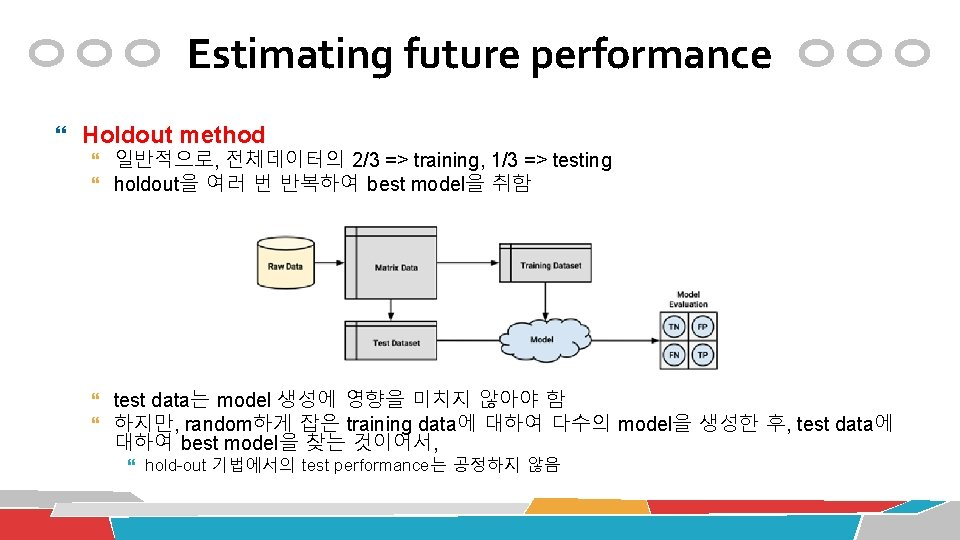 Estimating future performance Holdout method 일반적으로, 전체데이터의 2/3 => training, 1/3 => testing holdout을
