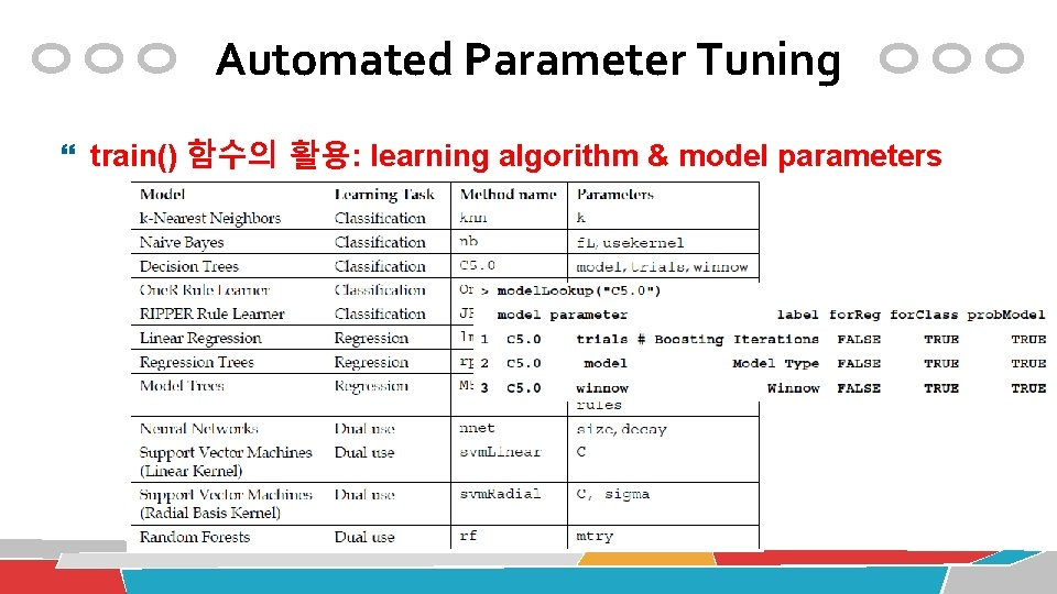 Automated Parameter Tuning train() 함수의 활용: learning algorithm & model parameters