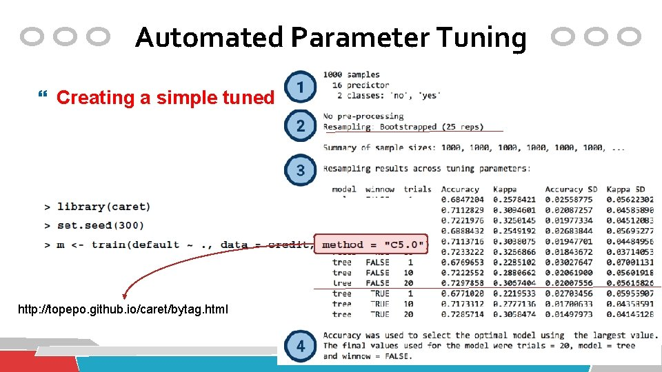 Automated Parameter Tuning Creating a simple tuned model http: //topepo. github. io/caret/bytag. html