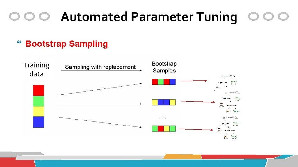 Automated Parameter Tuning Bootstrap Sampling Training data
