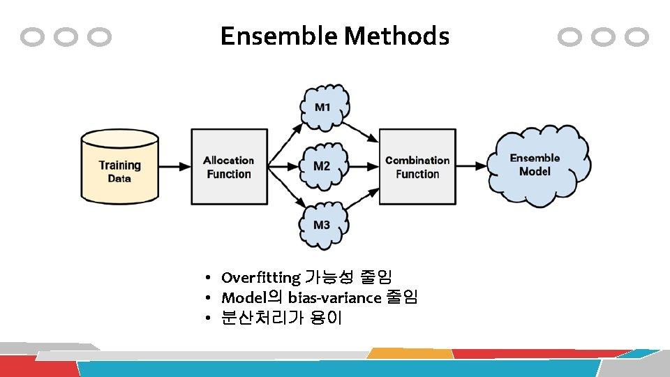 Ensemble Methods • Overfitting 가능성 줄임 • Model의 bias-variance 줄임 • 분산처리가 용이