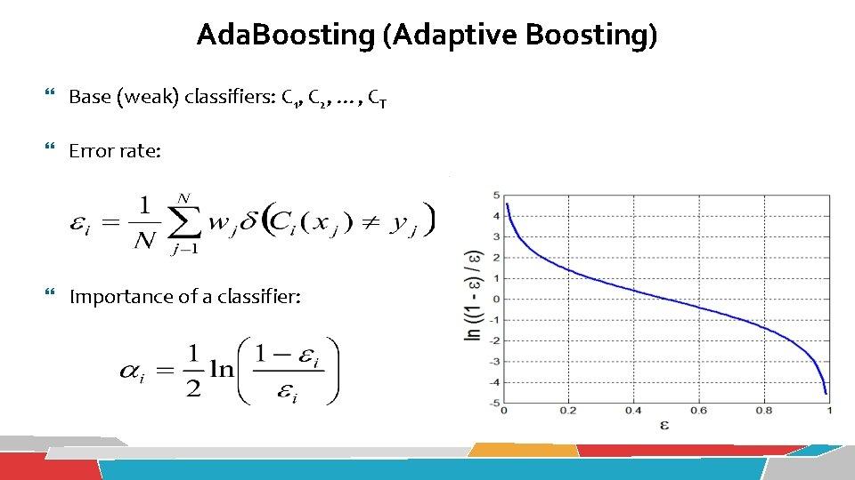 Ada. Boosting (Adaptive Boosting) Base (weak) classifiers: C 1, C 2, …, CT Error