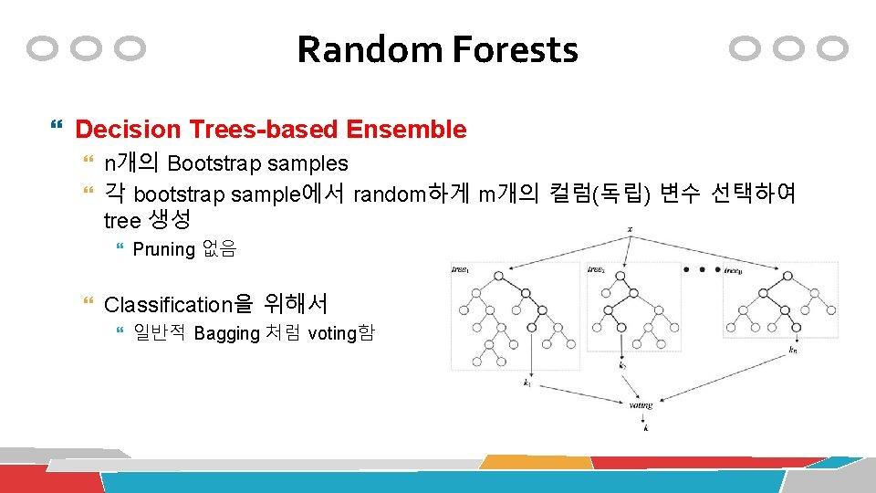 Random Forests Decision Trees-based Ensemble n개의 Bootstrap samples 각 bootstrap sample에서 random하게 m개의 컬럼(독립)