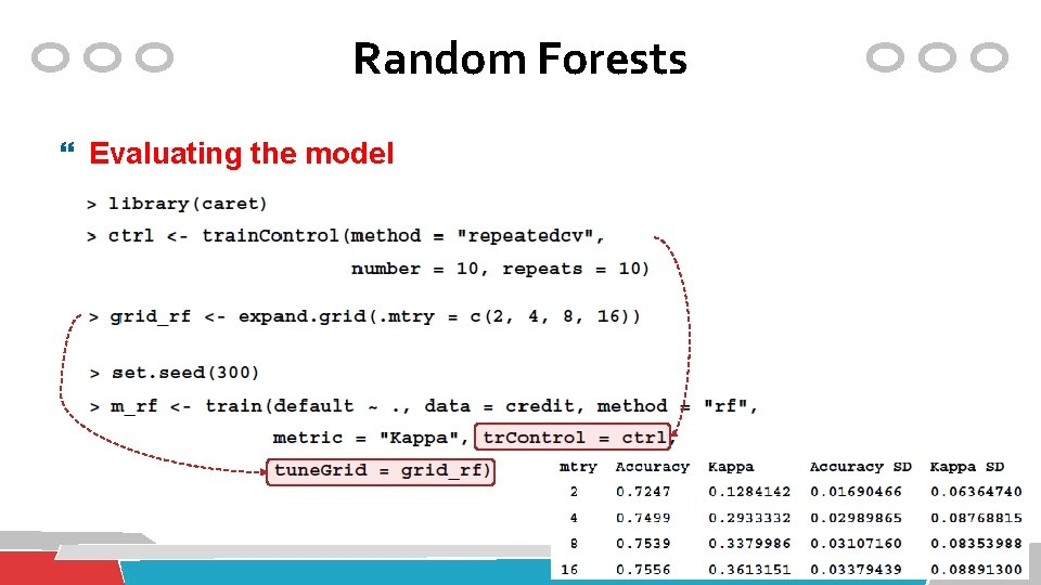 Random Forests Evaluating the model