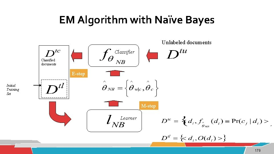 EM Algorithm with Naïve Bayes Unlabeled documents Classifier Classified documents E-step Initial Training Set